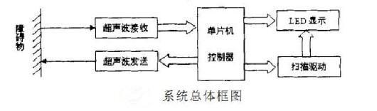 关于超声波测距传感器及其工作原理-思威特资讯
